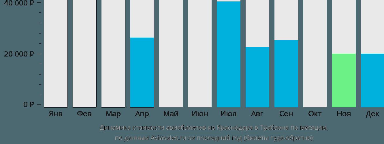 Динамика стоимости авиабилетов из Краснодара в Трабзона по месяцам
