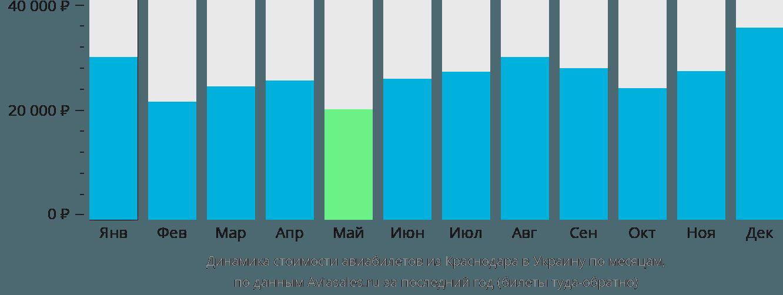 Динамика стоимости авиабилетов из Краснодара в Украину по месяцам