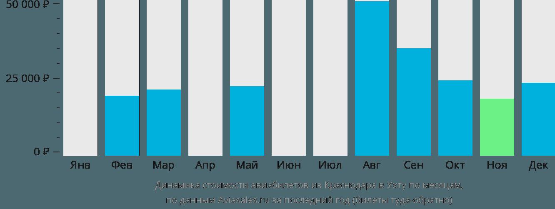 Динамика стоимости авиабилетов из Краснодара в Ухту по месяцам