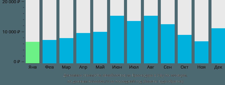 Динамика стоимости авиабилетов из Краснодара в Уфу по месяцам