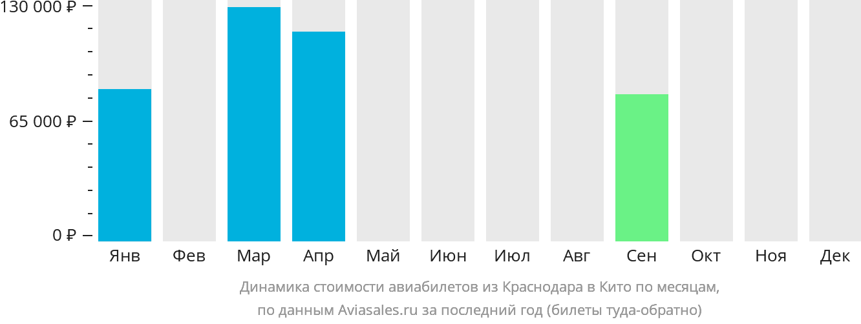 Динамика стоимости авиабилетов из Краснодара в Кито по месяцам