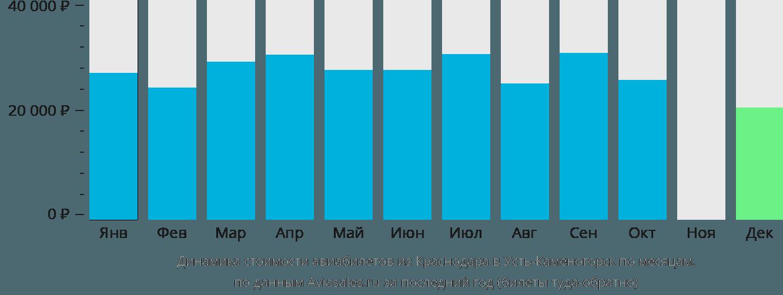 Динамика стоимости авиабилетов из Краснодара в Усть-Каменогорск по месяцам