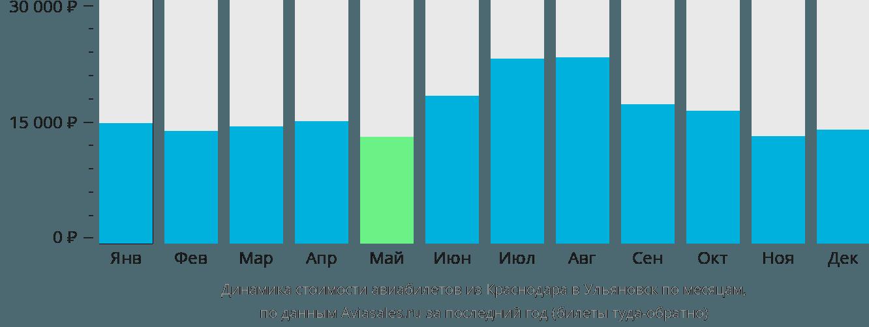 Динамика стоимости авиабилетов из Краснодара в Ульяновск по месяцам