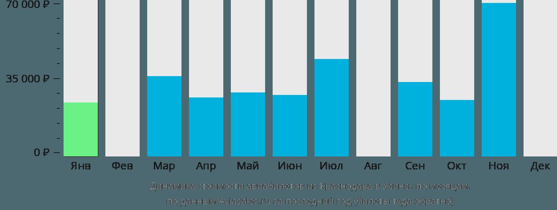 Динамика стоимости авиабилетов из Краснодара в Усинск по месяцам