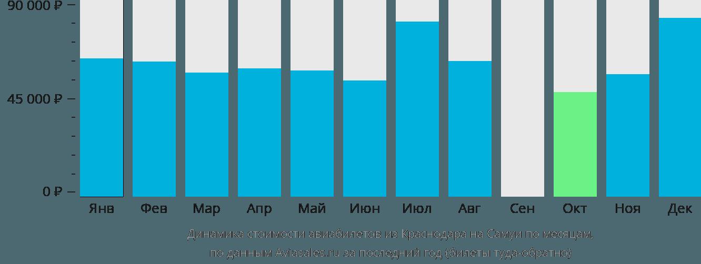 Динамика стоимости авиабилетов из Краснодара на Самуи по месяцам