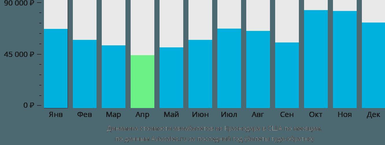 Динамика стоимости авиабилетов из Краснодара в США по месяцам