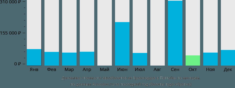 Динамика стоимости авиабилетов из Краснодара в Паттайю по месяцам