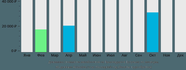 Динамика стоимости авиабилетов из Краснодара в Бугульму по месяцам
