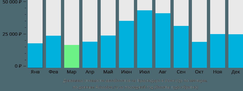 Динамика стоимости авиабилетов из Краснодара в Улан-Удэ по месяцам