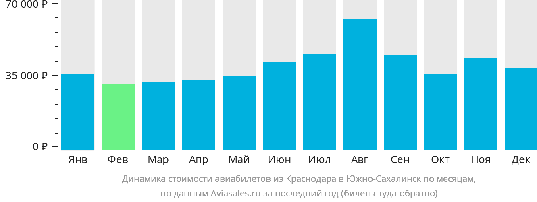 Динамика стоимости авиабилетов из Краснодара в Южно-Сахалинск по месяцам
