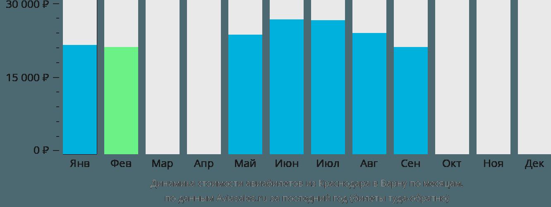 Динамика стоимости авиабилетов из Краснодара в Варну по месяцам