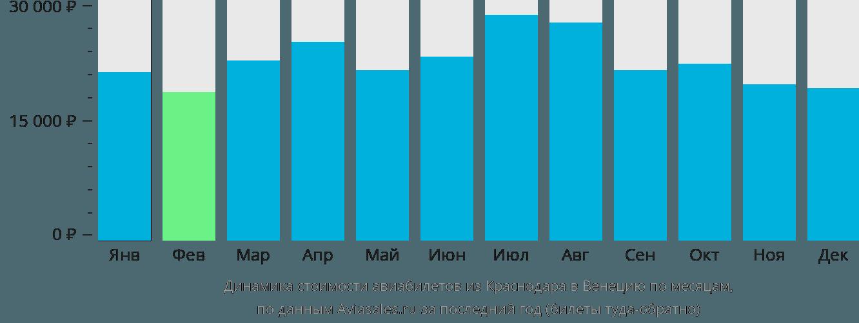 Динамика стоимости авиабилетов из Краснодара в Венецию по месяцам