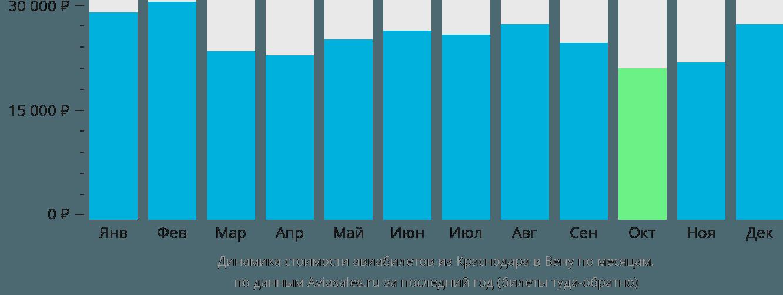 Динамика стоимости авиабилетов из Краснодара в Вену по месяцам