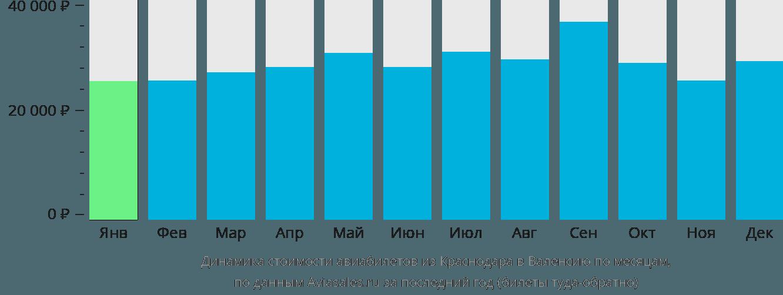Динамика стоимости авиабилетов из Краснодара в Валенсию по месяцам