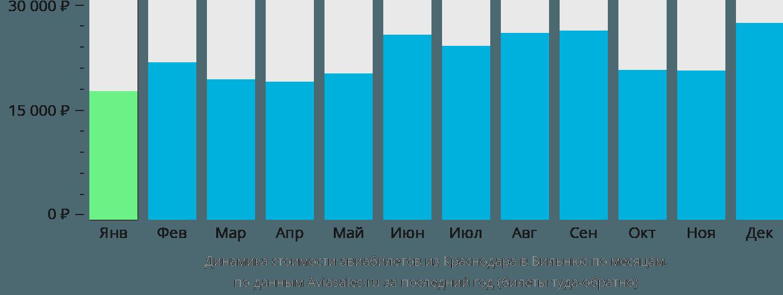 Динамика стоимости авиабилетов из Краснодара в Вильнюс по месяцам