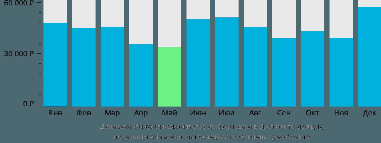 Динамика стоимости авиабилетов из Краснодара в Вьетнам по месяцам
