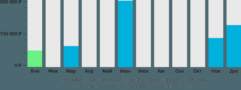 Динамика стоимости авиабилетов из Краснодара в Варадеро по месяцам