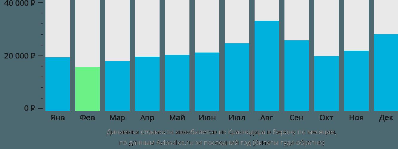 Динамика стоимости авиабилетов из Краснодара в Верону по месяцам