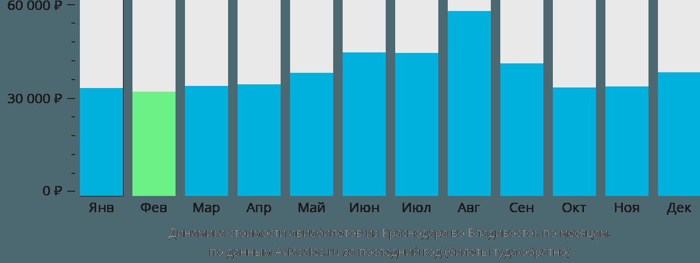 Динамика стоимости авиабилетов из Краснодара во Владивосток по месяцам