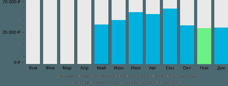 Динамика стоимости авиабилетов из Краснодара в Вашингтон по месяцам