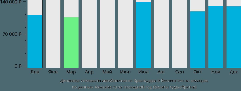 Динамика стоимости авиабилетов из Краснодара в Веллингтон по месяцам