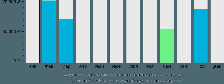 Динамика стоимости авиабилетов из Краснодара в Иу по месяцам