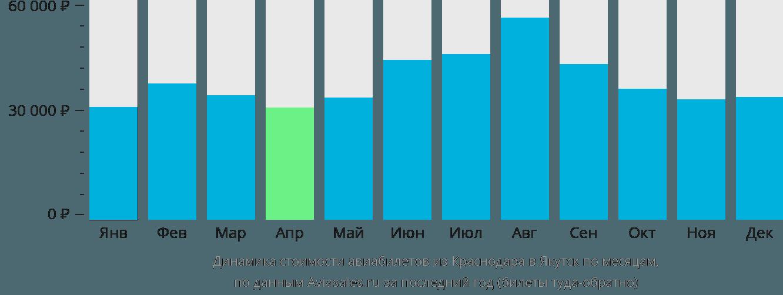 Динамика стоимости авиабилетов из Краснодара в Якутск по месяцам