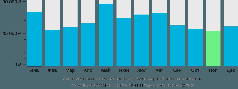 Динамика стоимости авиабилетов из Краснодара в Торонто по месяцам