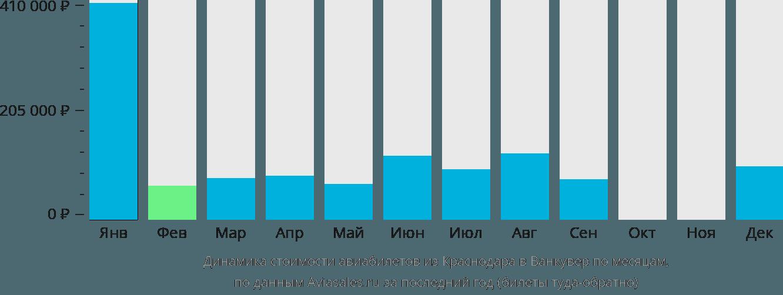 Динамика стоимости авиабилетов из Краснодара в Ванкувер по месяцам