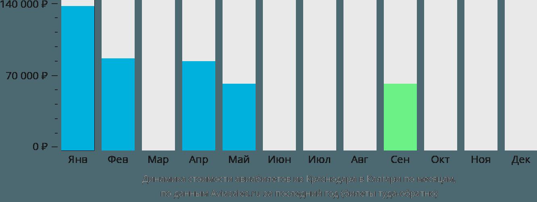 Динамика стоимости авиабилетов из Краснодара в Калгари по месяцам
