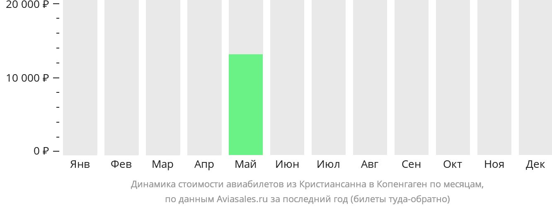 Динамика стоимости авиабилетов из Кристиансанна в Копенгаген по месяцам