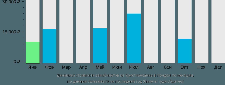 Динамика стоимости авиабилетов из Кристиансанна в Лондон по месяцам