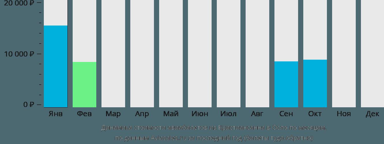 Динамика стоимости авиабилетов из Кристиансанна в Осло по месяцам