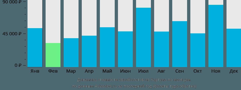 Динамика стоимости авиабилетов из Хартума по месяцам