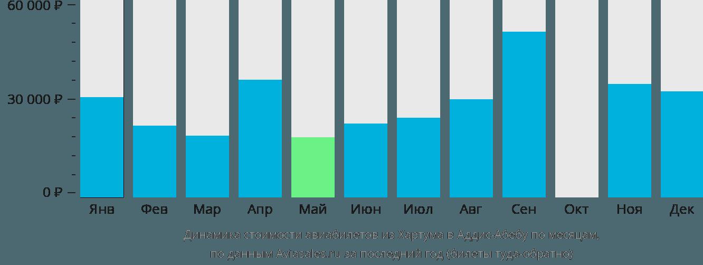 Динамика стоимости авиабилетов из Хартума в Аддис-Абебу по месяцам