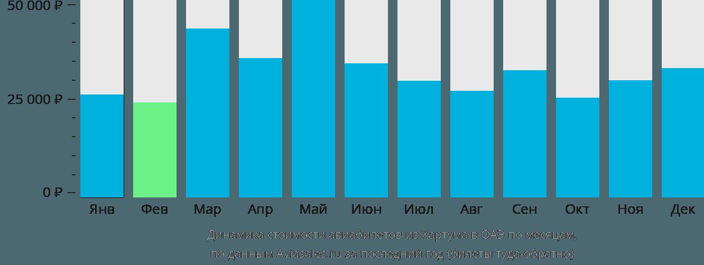 Динамика стоимости авиабилетов из Хартума в ОАЭ по месяцам