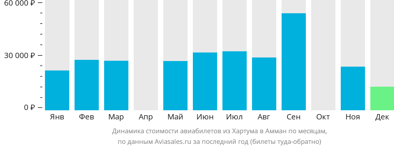 Динамика стоимости авиабилетов из Хартума в Амман по месяцам