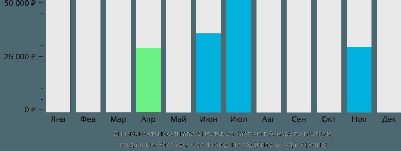 Динамика стоимости авиабилетов из Хартума в Асмэру по месяцам