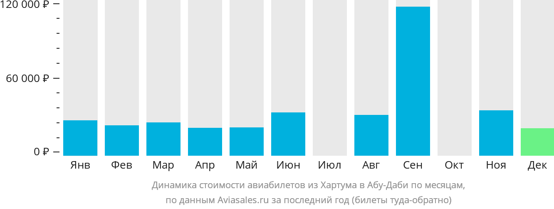 Динамика стоимости авиабилетов из Хартума в Абу-Даби по месяцам