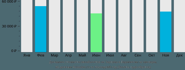 Динамика стоимости авиабилетов из Хартума в Бирмингем по месяцам