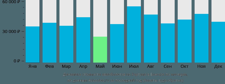 Динамика стоимости авиабилетов из Хартума в Бангкок по месяцам
