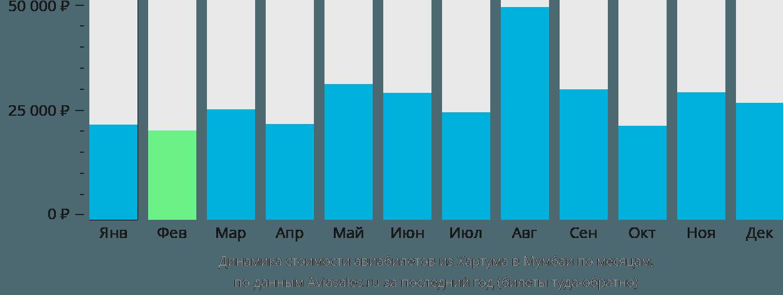 Динамика стоимости авиабилетов из Хартума в Мумбаи по месяцам