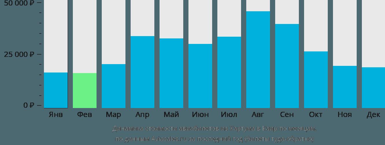 Динамика стоимости авиабилетов из Хартума в Каир по месяцам