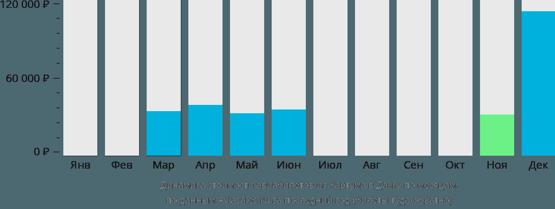 Динамика стоимости авиабилетов из Хартума в Дакку по месяцам