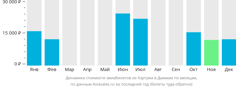 Динамика стоимости авиабилетов из Хартума в Даммам по месяцам