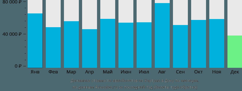 Динамика стоимости авиабилетов из Хартума в Доху по месяцам