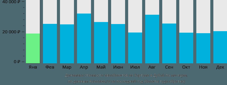 Динамика стоимости авиабилетов из Хартума в Дубай по месяцам