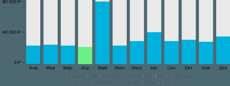 Динамика стоимости авиабилетов из Хартума в Египет по месяцам