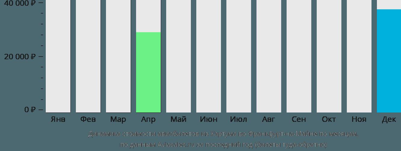Динамика стоимости авиабилетов из Хартума во Франкфурт-на-Майне по месяцам