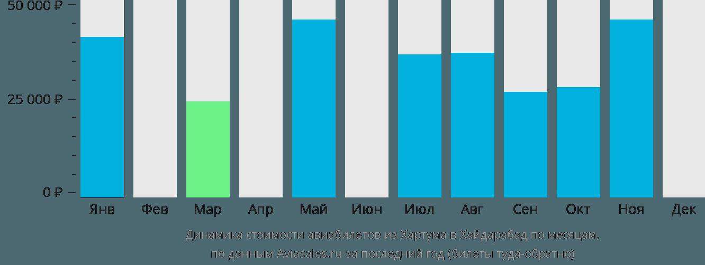 Динамика стоимости авиабилетов из Хартума в Хайдарабад по месяцам